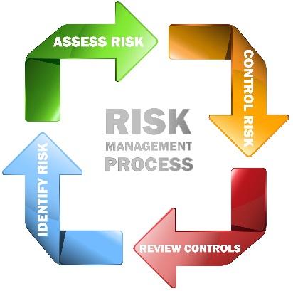 Risk Assessment & Risk Management