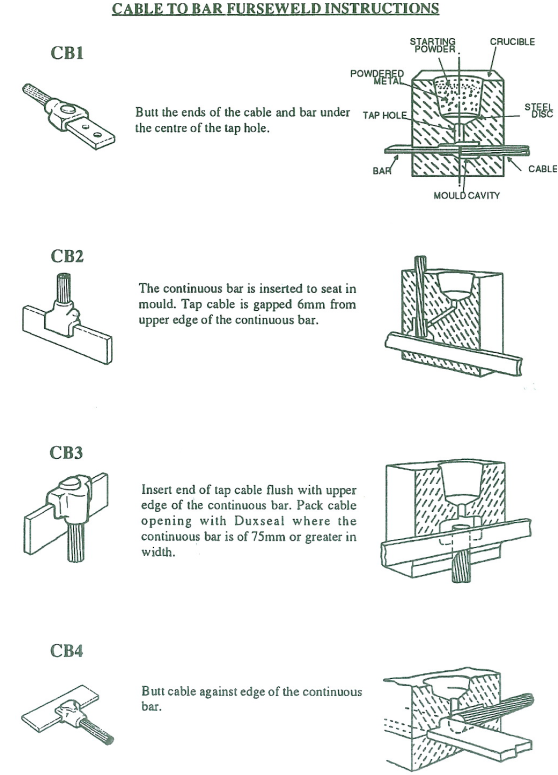 cable to bar furse weld instructions