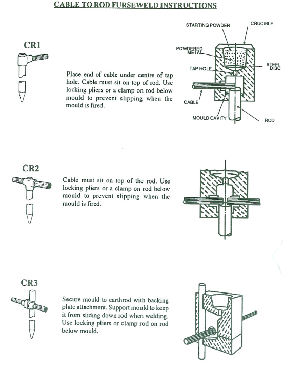cable to rod furse weld instructions