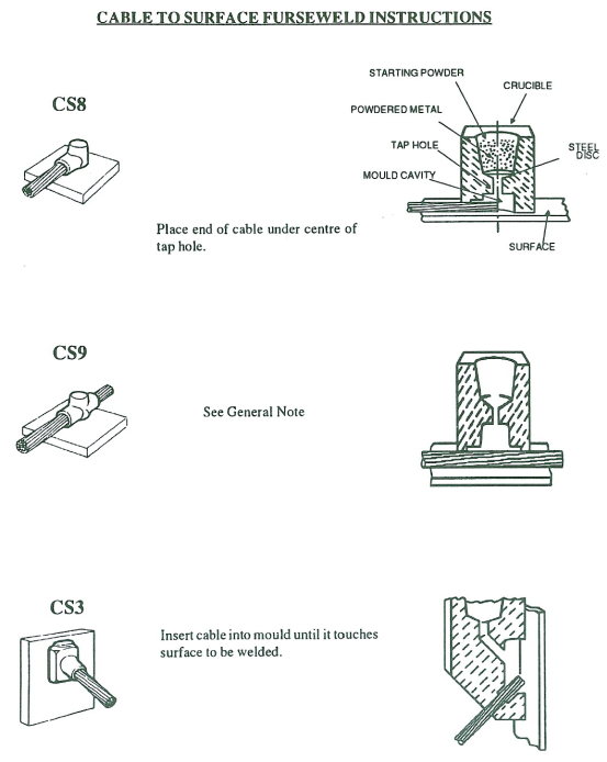 cable to surface furse weld instructions