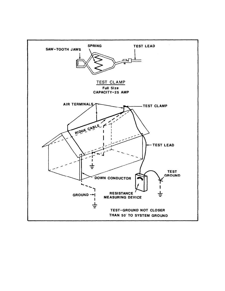 method statement for installation  u0026 testing of lightening