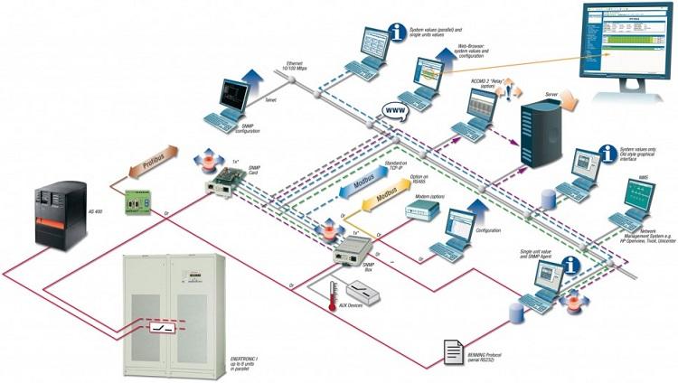 Bms Building Management System, Building Management System Wiring Diagram