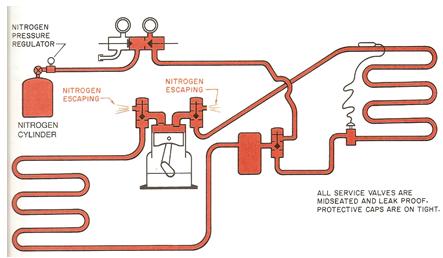 Nitrogen Flushing HVAC System 1