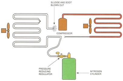 Nitrogen Flushing HVAC System 2