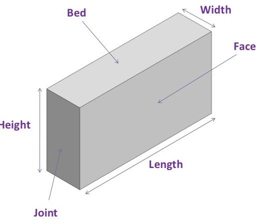 Block Work Procedure - Introduction and Installation Method Statement
