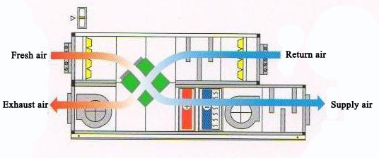 Sequence Of Operation For Variable Volume Type Fresh Air ... on air conditioning system schematic, water heater schematic, boiler schematic, cooling tower schematic, compressor schematic,
