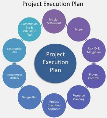 project management methodology template - construction methodology for a construction project plan
