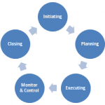 MEP Project Execution Strategy & Methodology