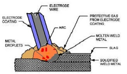 types-of-welding-arc-welding