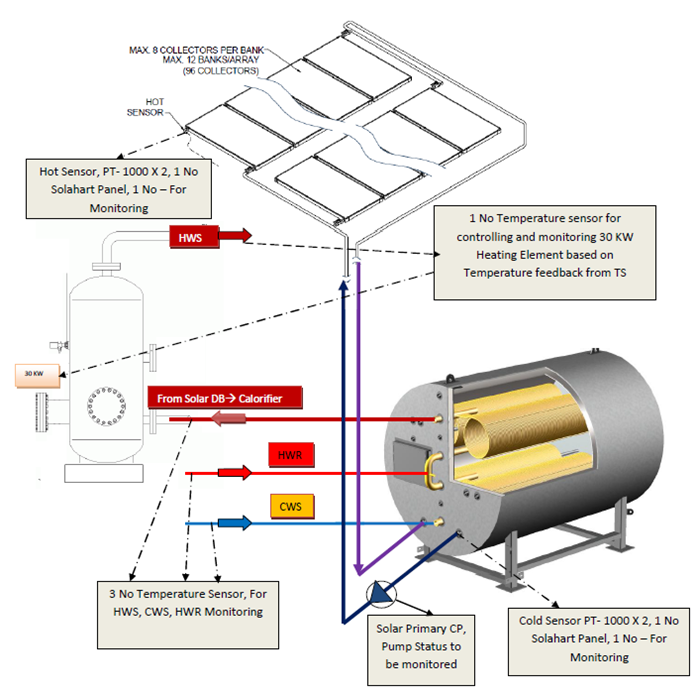 Solar Water Heater Amp Hot Water System Method Statement Hq