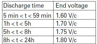 end voltages