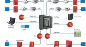 Fire-Alarm-System-Method-Statement