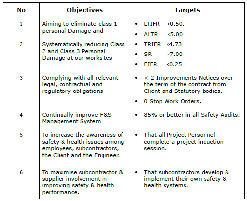 environmental health and safety objectives and targets - sample