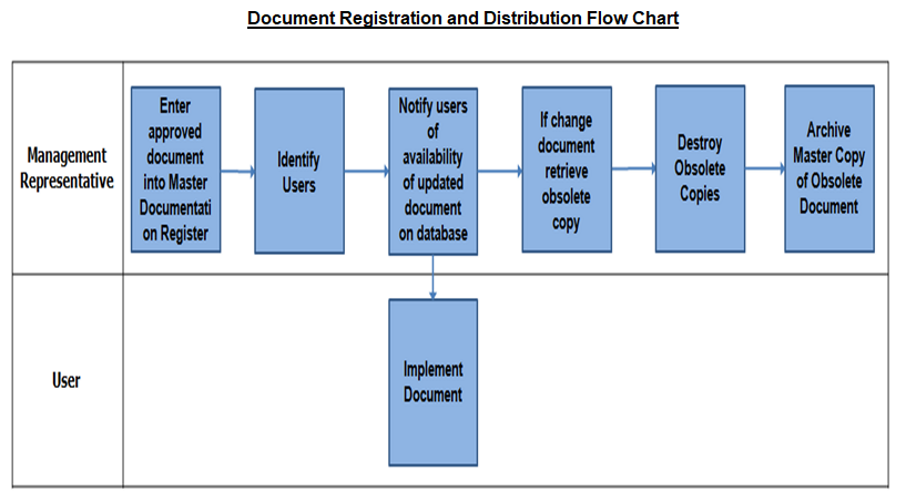 Controlled Document Registration and Distribution Flow Chart